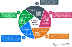 Five 5 Reasons the IRS will audit your business